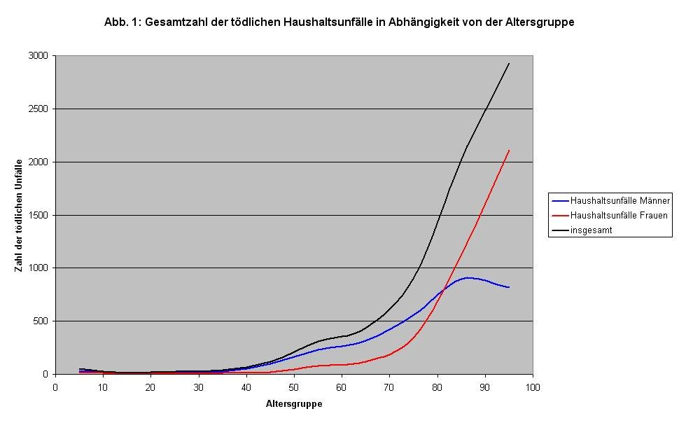 Haushaltsunfälle (Statistik 2008): Abhängigkeit von der Altersgruppe
