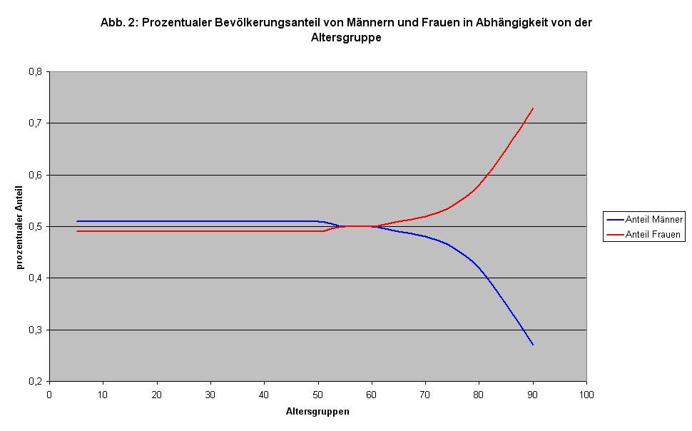 Zur Korrektur der Haushaltsunfälle (Statistik 2008): Bevölkerungsanteil von Männern und Frauen nach Altersgruppen