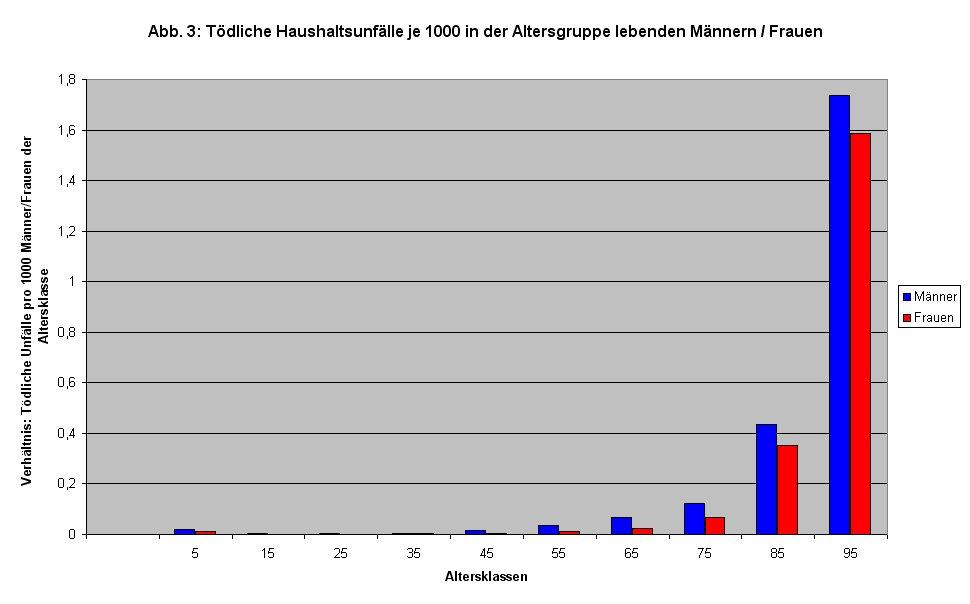 Haushaltsunfälle (Statistik 2008): Tödliche Haushaltsunfälle nach Altersgruppen