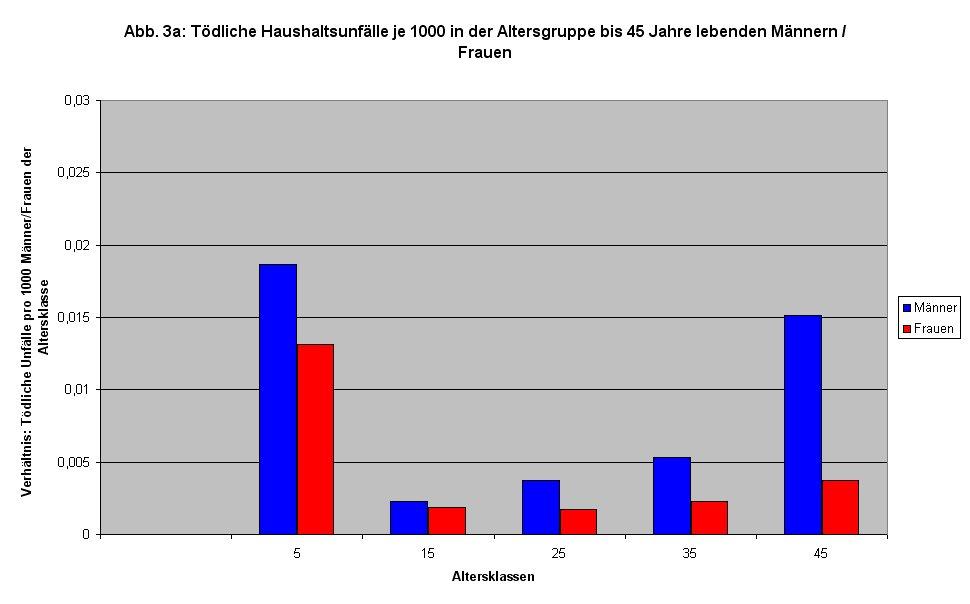 Haushaltsunfälle (Statistik 2008): Tödliche Haushaltsunfälle in der Altersgruppe bis 45 Jahre