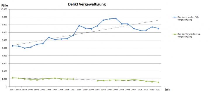 Delikt Vergewaltigung 1987 - 2011