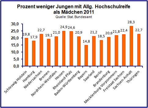 Graphik: Gender-Gap der Abschlüsse von Schülern mit Allg. Hochschulreife.