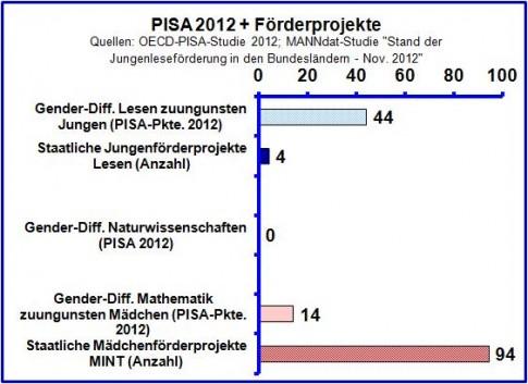 Graphik: Trotz schlechterer PISA-Leistungen von Jungen werden fast ausschließlich nur Mädchen sepzifisch gefördert. Jungen werden zurück gelassen.