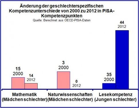Graphik: Nur der Gender-Gap zuungunsten der Mädchen wird abgebaut, der Gender-Gap zuungunsten der Jungen vergrößert sich.