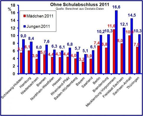Graphik: In allen Bundesländern verlassen mehr Jungen als Mädchen die Schule ohne Abschluss.