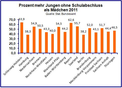Graphik: Gender-Gap Jugendliche ohne Schulabschluss.