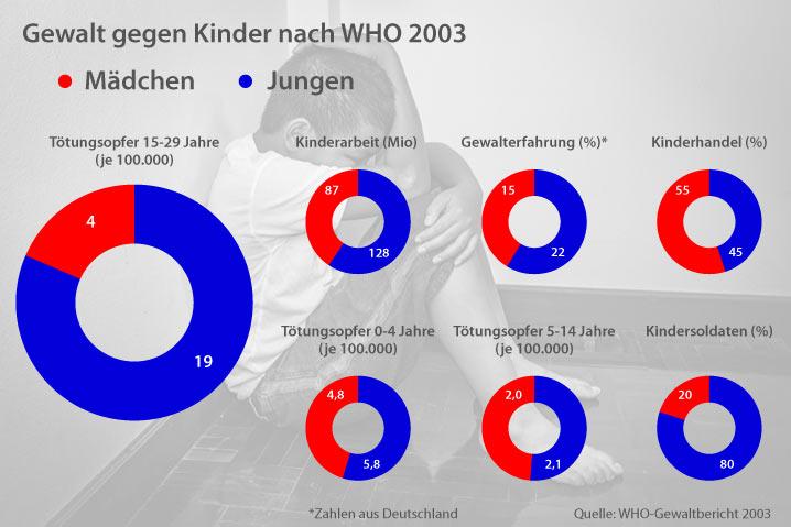 Gewalt gegen Jungen ist weltweit häufiger als gegen Mädchen
