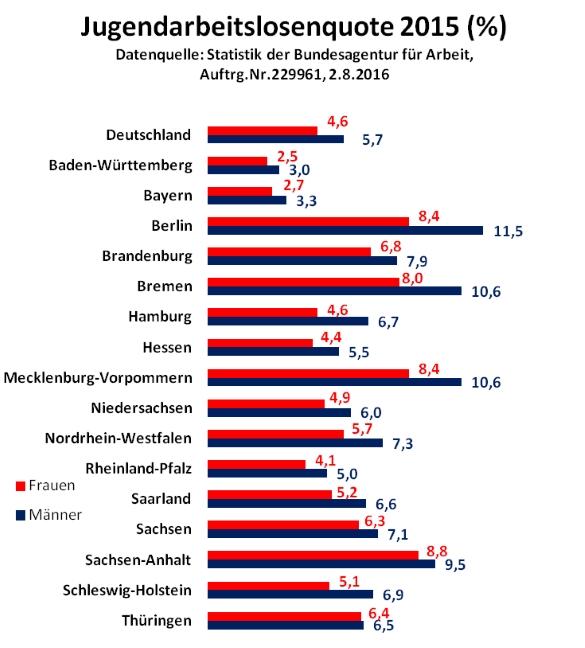 jugendarbeitslosenquote2015-_585