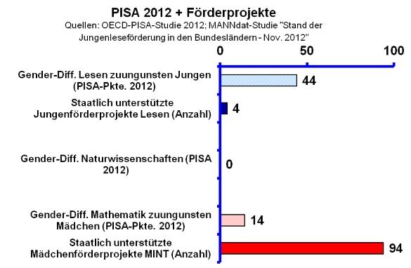 pisa-2012-foerderprojekte_585