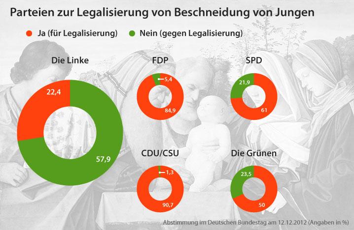 Abstimmung im Deutschen Bundestag zur Beschneidung von Jungen