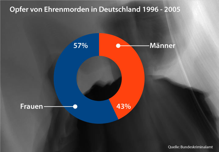 Grafik zu Ehrenmorden in Deutschland