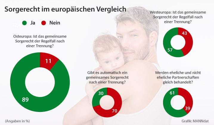 Deutschland hinkt im europäischen Vergleich beim Familienrecht hinterher.