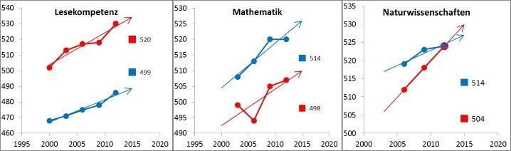 Grafik Entwicklung der Schulkompetenzen