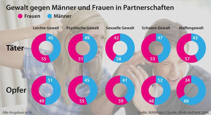 Männer sind in Partnerschaften fast genau so häufig Opfer von Gewalt wie Frauen.